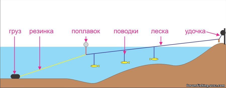 как делать снасть резинка на судака