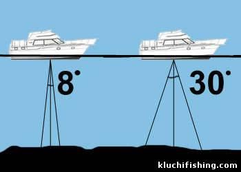 принцип действия эхолота для рыбалки видео