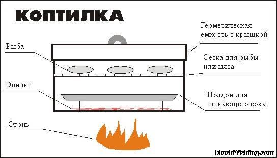 Коптильня горячего копчения как сделать своими руками